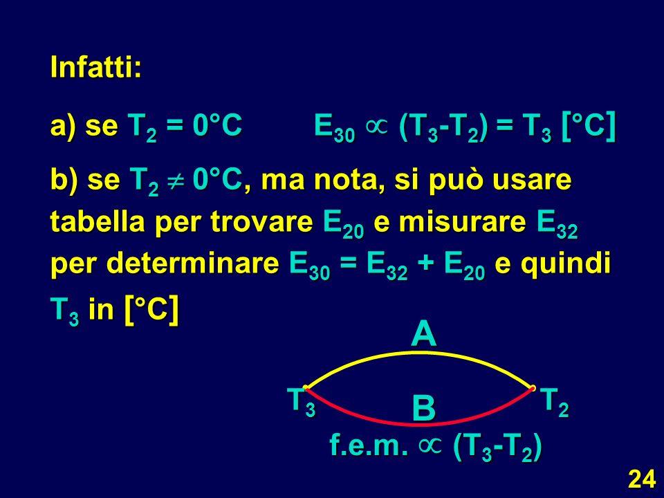 A B Infatti: a) se T2 = 0°C E30 (T3-T2) = T3 [°C]